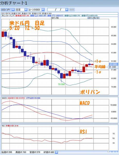 米ドル円日足5.20