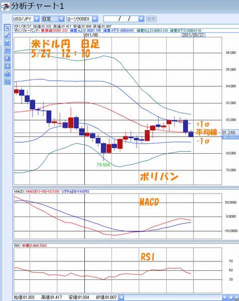 米ドル円日足5.27