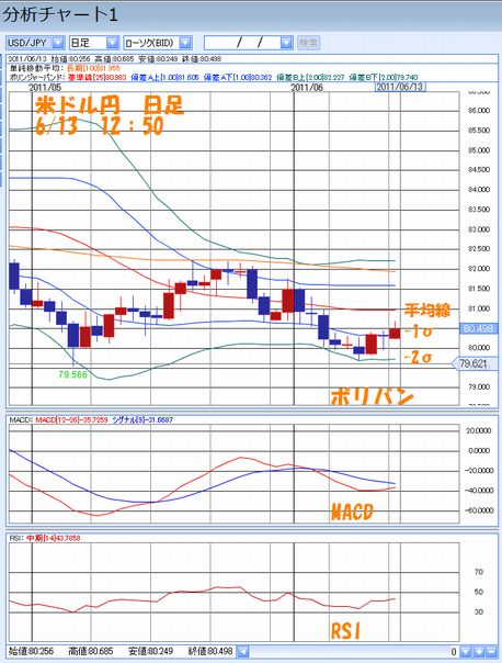 米ドル円日足6.13