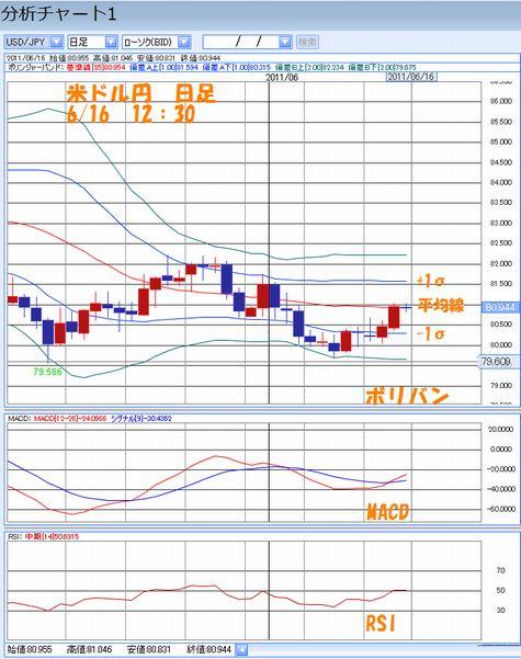 米ドル円日足6.16