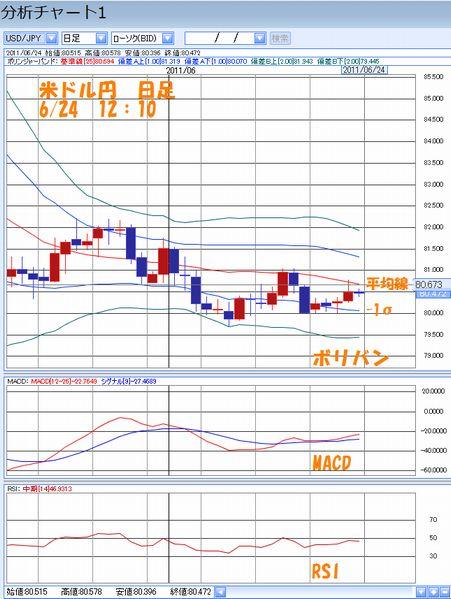 米ドル円日足6.24
