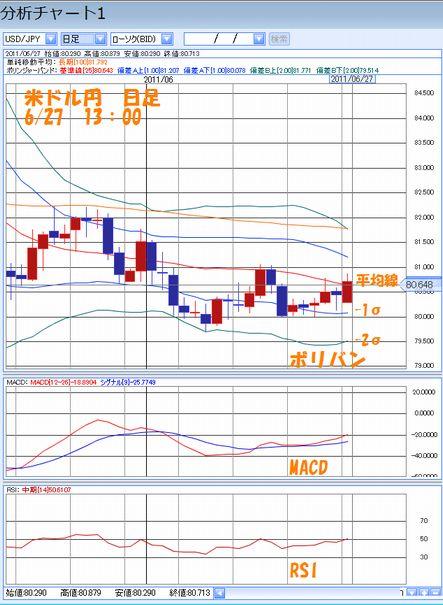米ドル円日足6.27