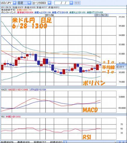 米ドル円 日足6.28