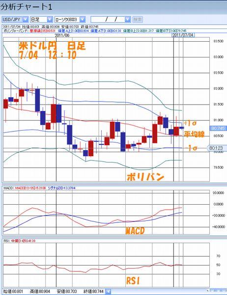 米ドル円日足7.04