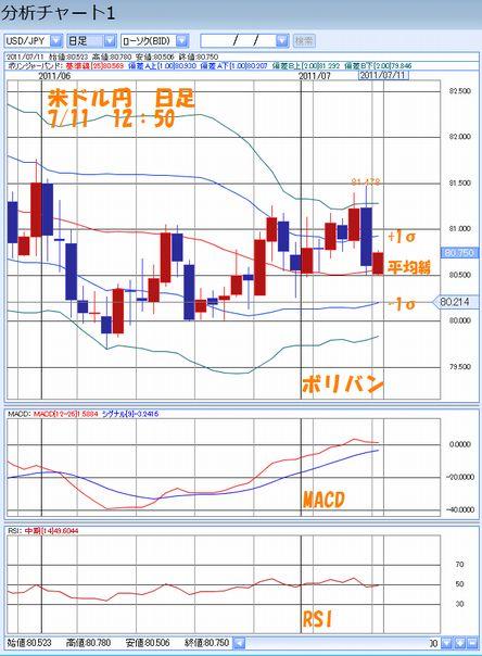 米ドル円日足7.11
