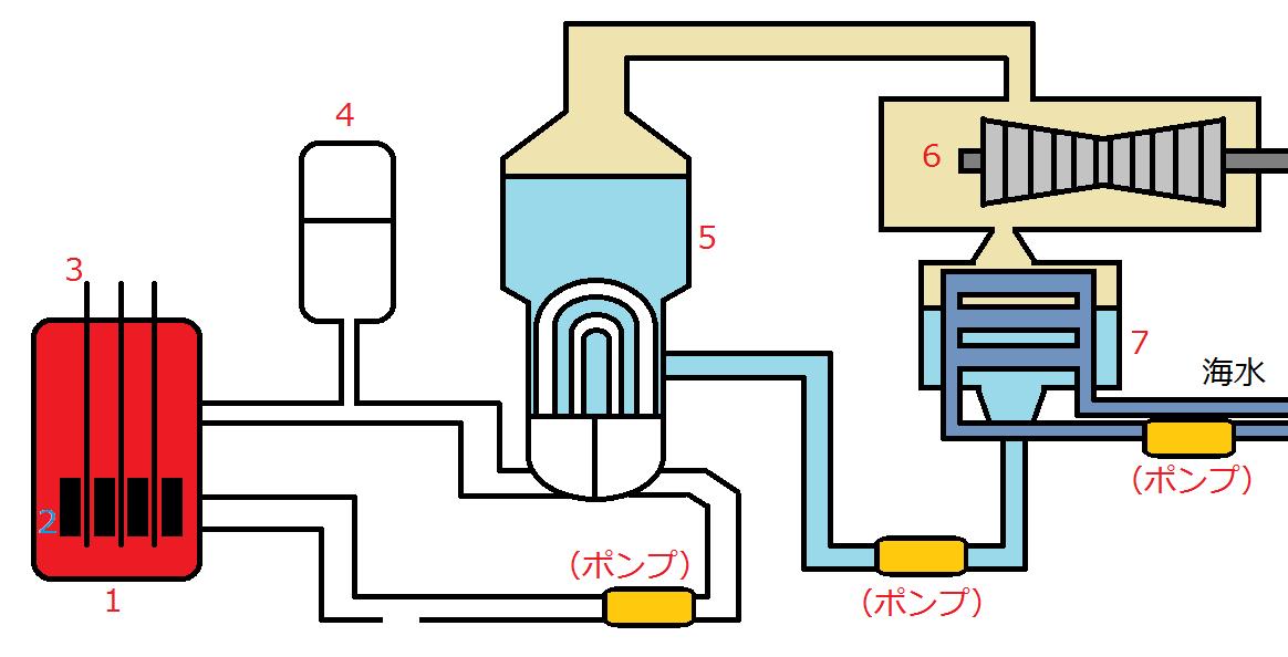 原子力発電所セッツ名付きメルトダウン2