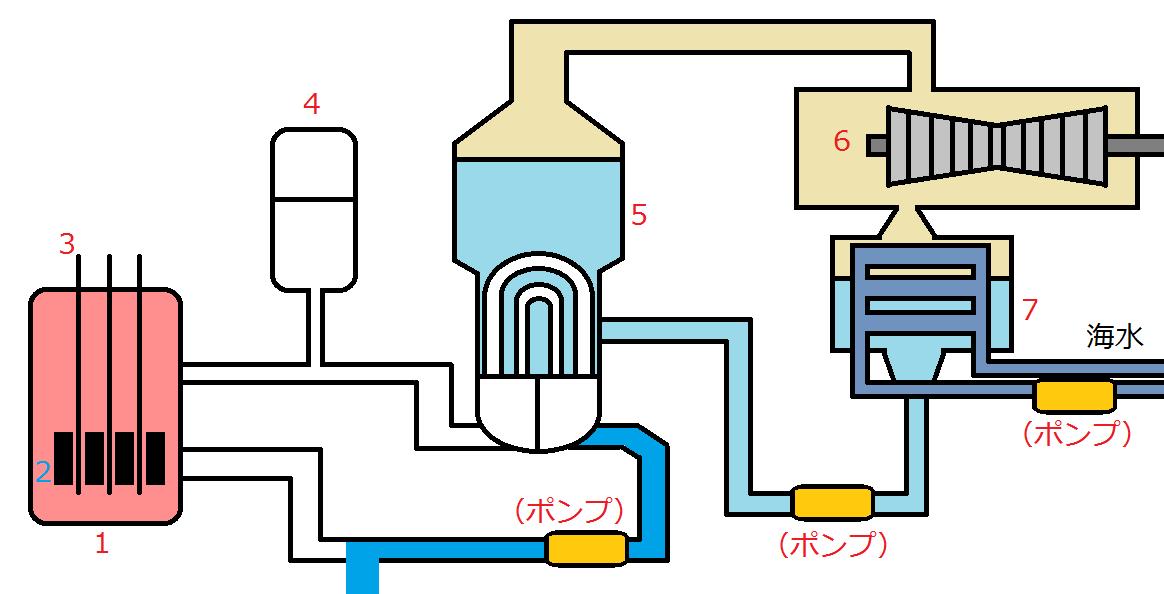 原子力発電所セッツ名付きメルトダウン