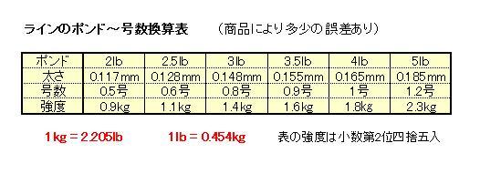 ライン号数-ポンド-強度