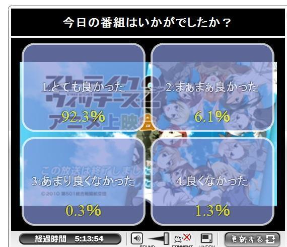 2011/8/31 ストライクウィッチーズ満足度