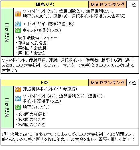 マスターズトーナメント参加者リスト_1