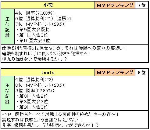 マスターズトーナメント参加者リスト_4