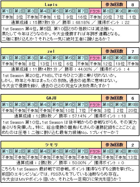 2nd_Season_エントリーリスト_04