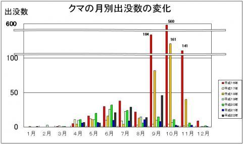 石川県 自然保護課 資料