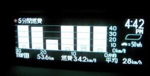 今日家に到着する30分前からの燃費グラフ
