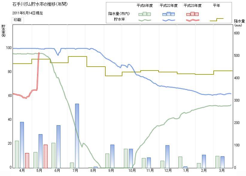 石手川ダム貯水率