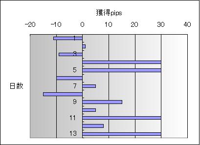 2010年2月成績グラフ