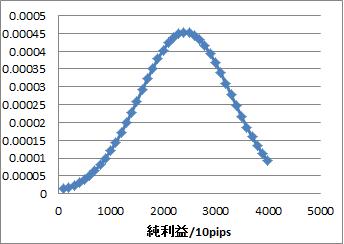 純利益グラフ