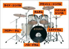 これが一般的なドラムセット