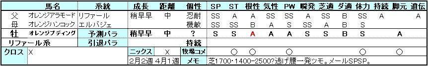 プディング-パラ予測0503