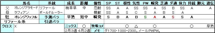 ワッフル-パラ予測0503