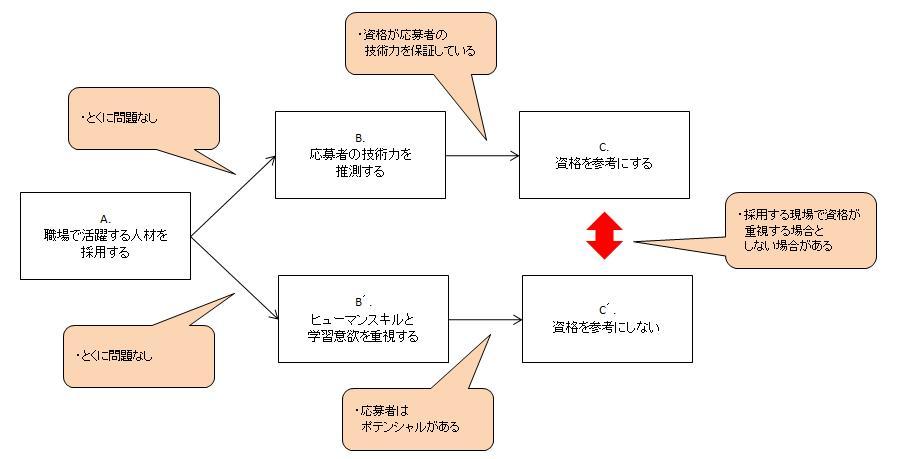 採用における資格のコンフリクト