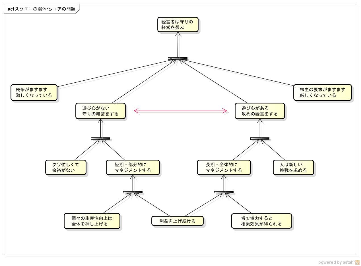 【CRT】スクエニの弱体化-コアの問題