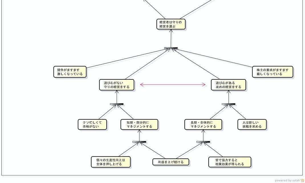 【CRT】スクエニの弱体化-全体像-3