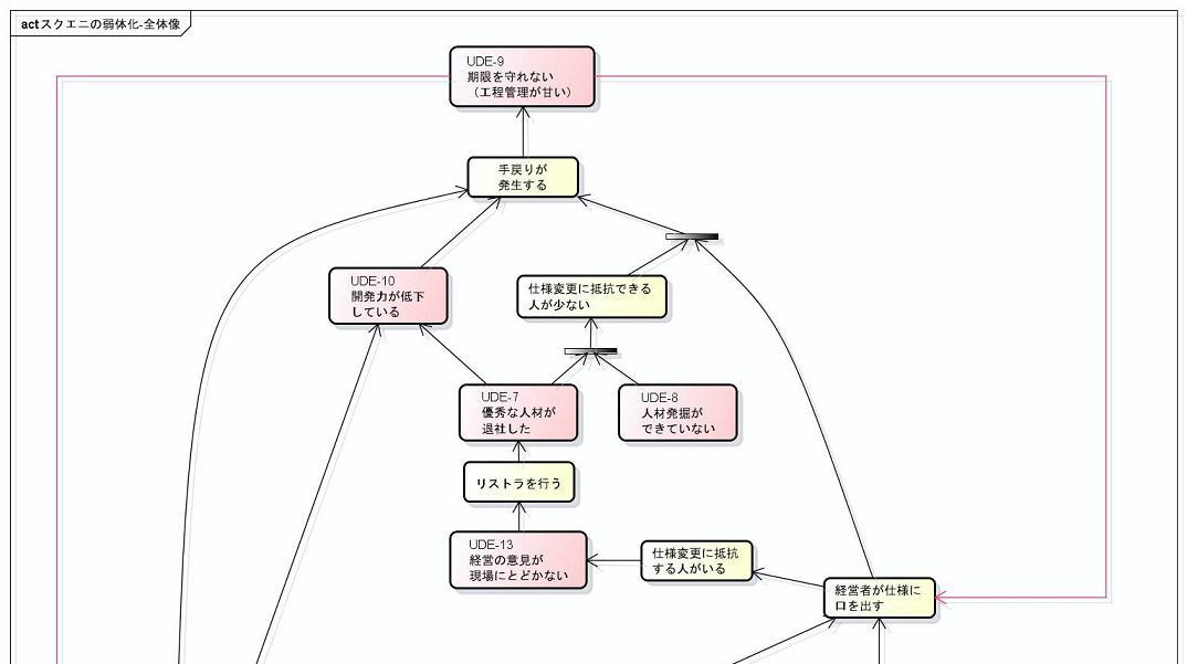 【CRT】スクエニの弱体化-全体像-1