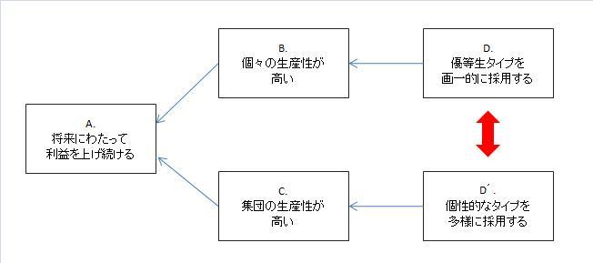 JAL採用のコンフリクト