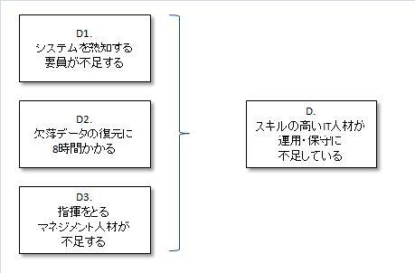 行動Dの共通点