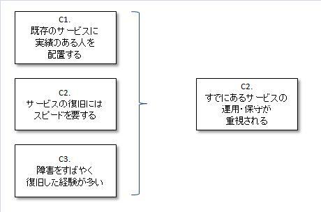要求Cの共通点