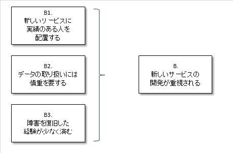 要求Bの共通点