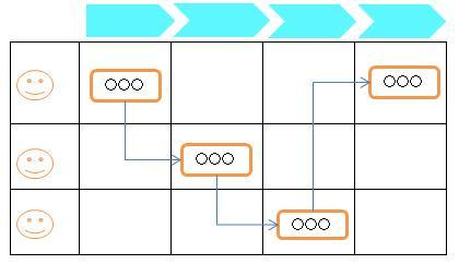 プロセス・フロー図
