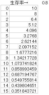 10足の確率論