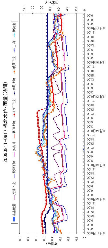 0811-17橋北水位・雨量(時間)ss
