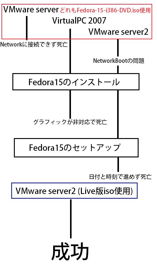 Fedoraプロセス