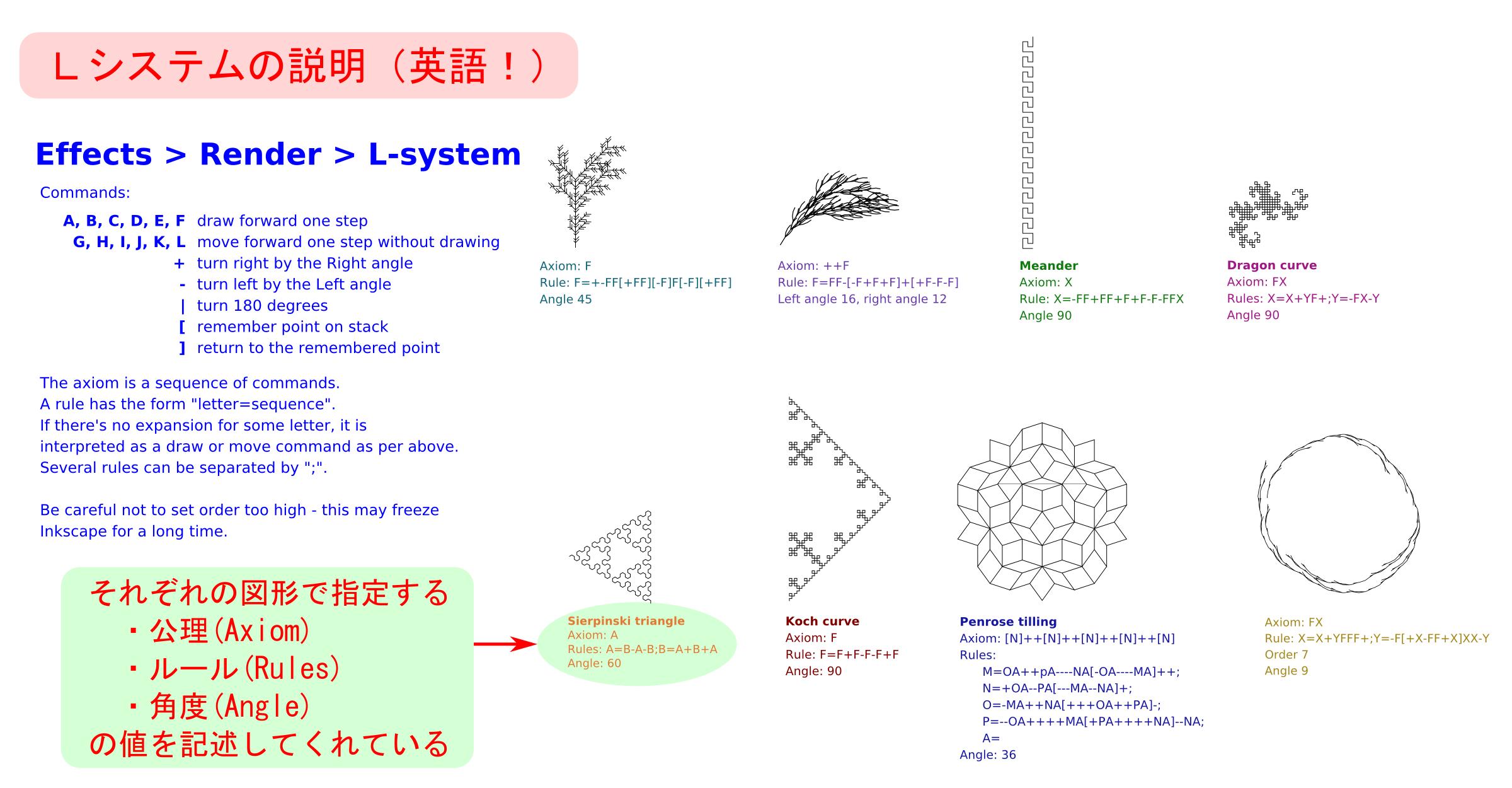ギャラリー画像14_Lシステムの説明