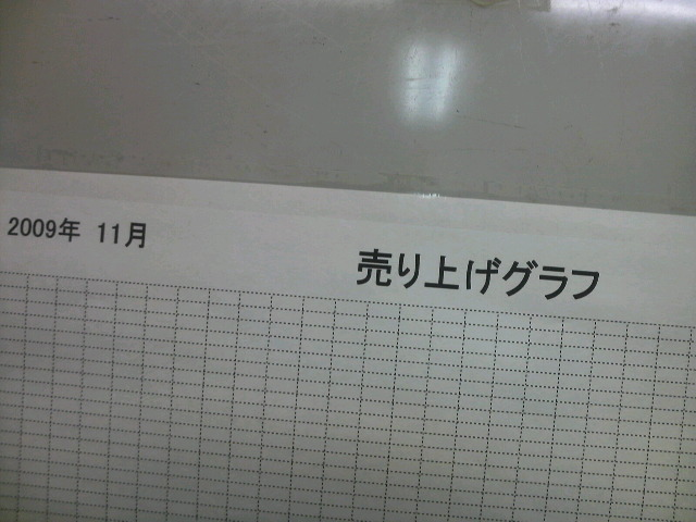 売上げグラフ