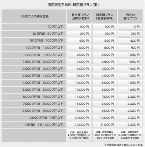 岡三オンライン手数料