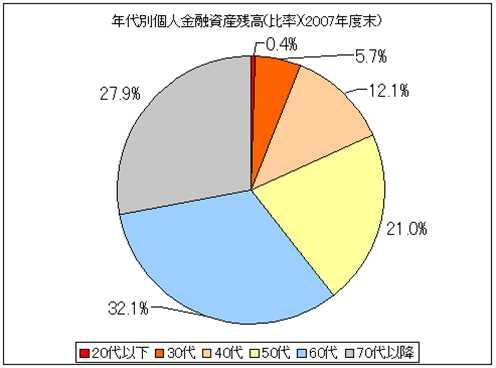 世代別資産グラフ