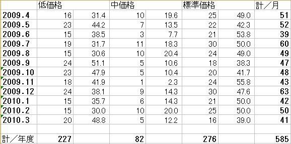 2009年度価格帯別タイトル数