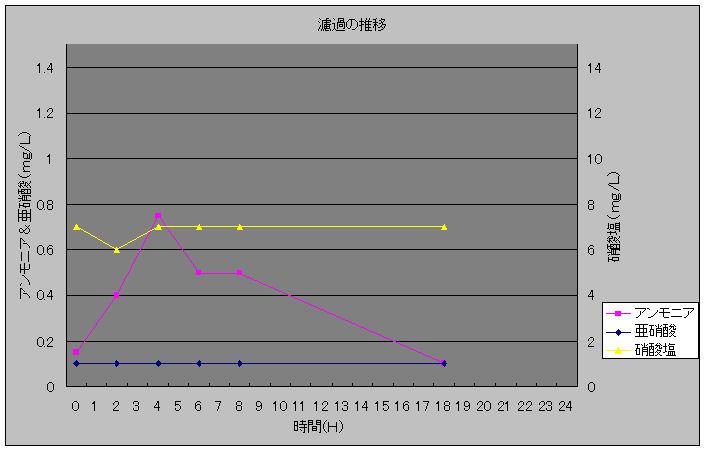濾過の推移20100120