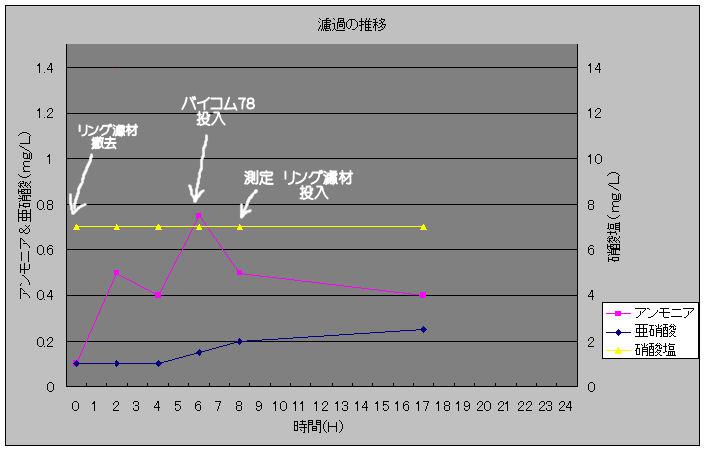濾過の推移20100121