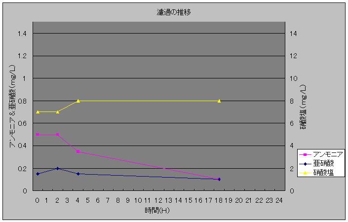 濾過の推移20100122