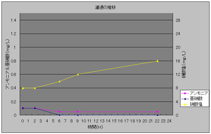 濾過の推移20100123