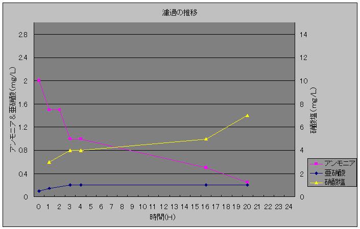 濾過の推移20100126