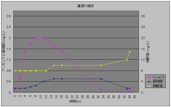 濾過の推移20100128