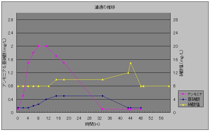 濾過の推移20100129