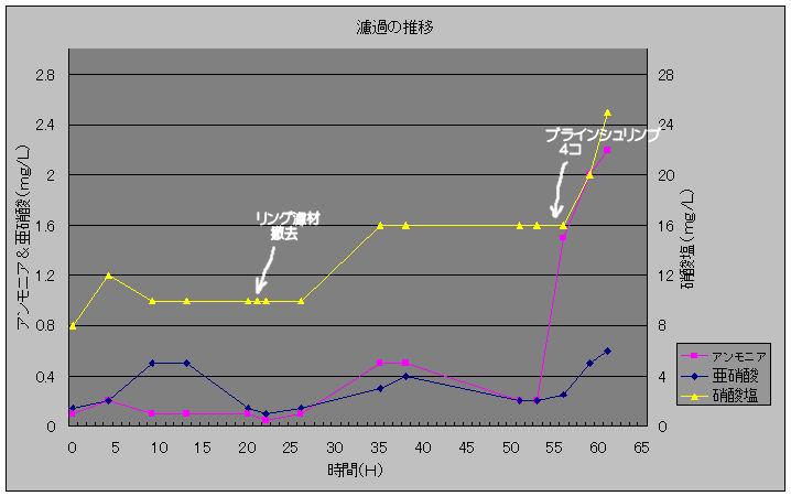 濾過の推移20100131