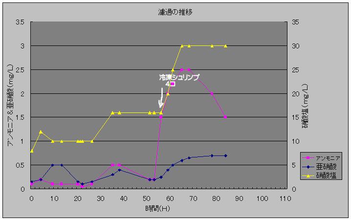 濾過の推移20100201